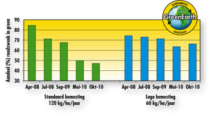 Verandering van het aandeel roodzwenk in tijd bij twee bemestingsniveaus