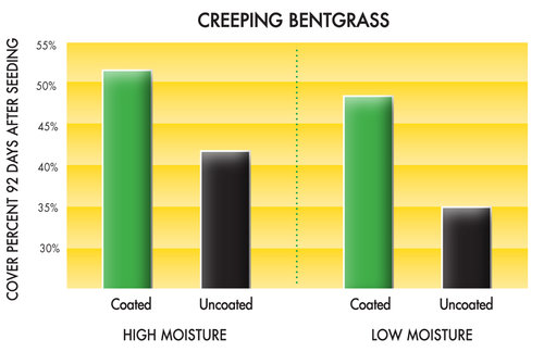 Supercharged bentgrass covered better than uncoated bentgrass