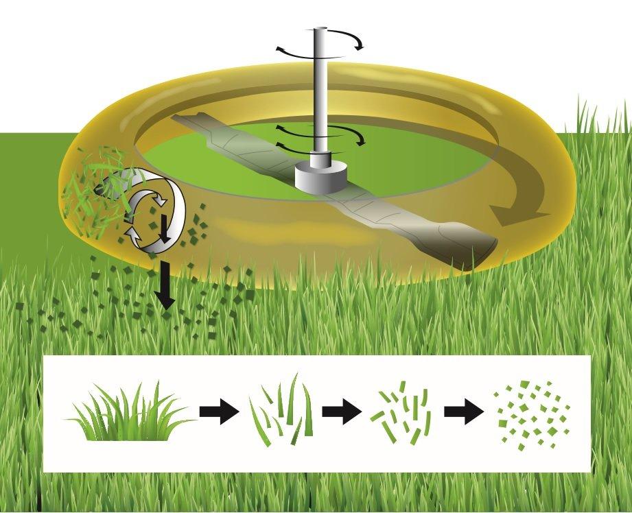 Om te mulchen heb je een grasmaaier nodig met een mulchfunctie. De mulchplug sluit de opvangtunnel af waardoor het gemaaide gras in het maaidek blijft rondcirkelen. Het maaimes zorgt ervoor dat het gras vervolgens wordt fijngesnipperd.