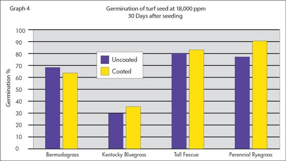 Coated Turf Seed almost always had a higher germination % than uncoated seeds