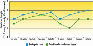Grafiek Water Saver: Herstel na droogte