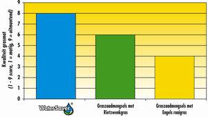 Grafiek Water Saver: Kwaliteit grasmat