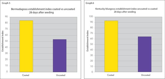 Coated Bermudagrass and Kentucky Bluegrass had higher establishment indexes than other uncoated seeds