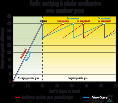 Snelle vestiging & minder maaibeurten voor openbaar groen